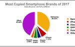 Як відрізнити оригінал від підробки Samsung Galaxy