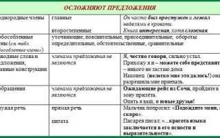Синтаксичний розбір речення онлайн розібрати пропозицію онлайн